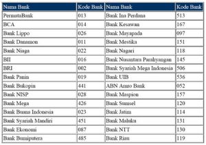 Kode Mandiri SMS Banking Antar Bank Terbaru Bulan Ini