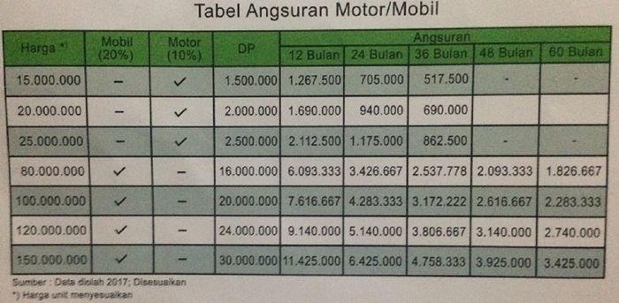 Tabel Angsuran Kredit Mobil Di Pegadaian Plus Kisaran Bunga